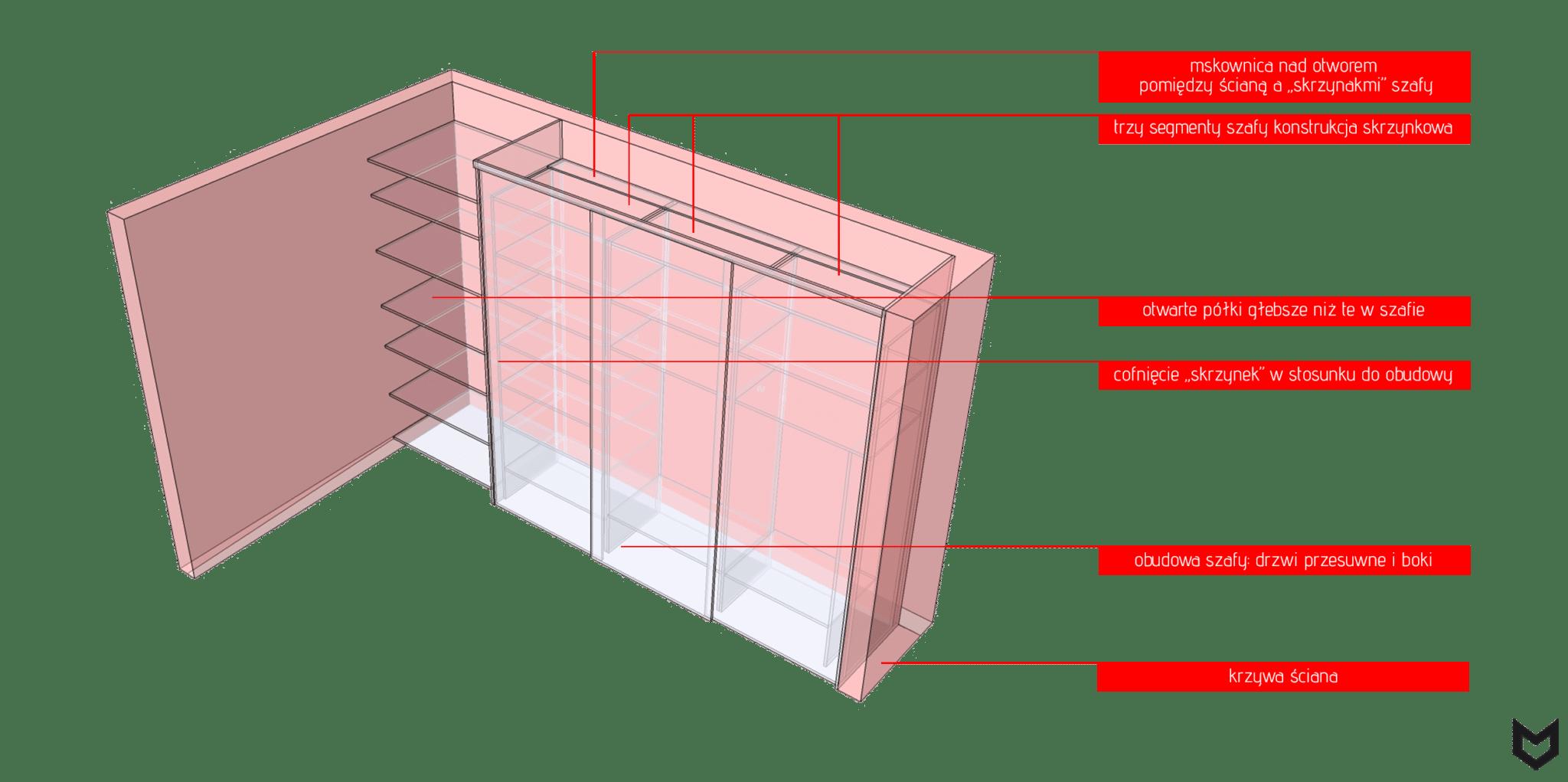 Schemat szafy nakrzywej ścianie